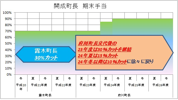 期末手当グラフ1